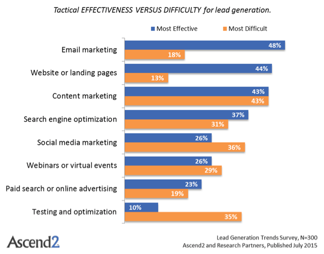 effectiveness vs difficulty for lead generation
