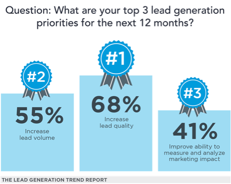 three top lead generation priorities